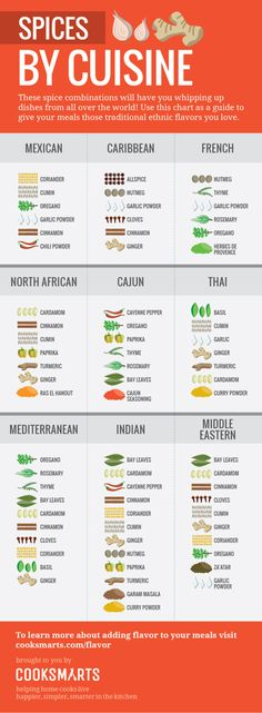AMAZING cuisine-themed spice combo info graphic, by CookSmarts. Cook Smarts Guide to Spices by Cuisine Cooking Tips, Cooking Recipes, Healthy Recipes, Cooking Games, Cooking Steak, Cooking Turkey, Cooking Quotes, Cooking Videos, Cooking Bacon