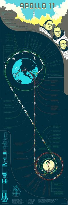Apollo 11 - Flight Dynamics Diagram. This is by far the most elegant #Infographic I've ever seen. #GeekingOut
