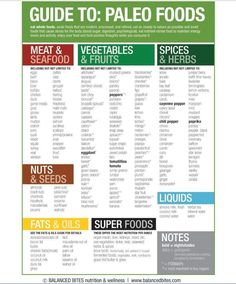 A food guide for Paleo Eating! The Paleo concept has been around for hundreds of years, in fact, that is what Paleo is all about! Eating foods that would have only existed hundreds if years ago. Paleo eliminates processed foods and focuses on whole organic foods. The rule, if it comes in a bag and your grandparents don't know what it is… DON'T EAT IT!