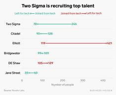 Two Sigma and IBM are the big winners of the talent wars - Business Insider