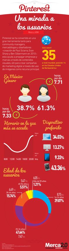Infografía de Pinterest en México Marketing Digital, Marketing And Advertising, Online Marketing, Social Media Marketing, Pinterest Advertising, Pinterest Marketing, Social Media Tips, Social Networks, Web Social