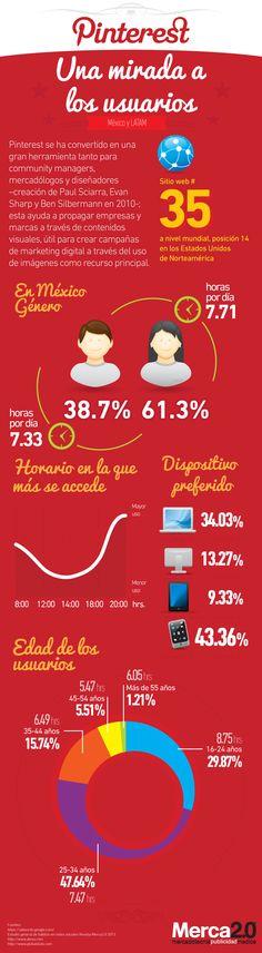 Infografía de Pinterest en México: El mayor número de usuarios son mujeres con 61.3% y los hombres 38.7%, la mayor actividad es después de las 20:00, y la mayoría de los usuarios accede desde un Smartphone.