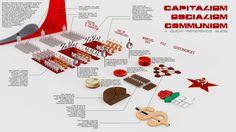 Capitalism, Socialism, Communism: an infographic