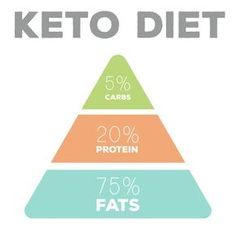 Healthy Food List, Healthy Recipes, Healthy Fats, Diet Recipes, Healthy Snacks, Ketogenic Diet Macros, Lchf Diet, Keto Diet Plan, Diet Motivation Funny
