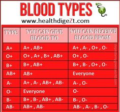 Here is a handy blood type chart for you Daily Health Tips Nursing School Notes, Medical School, Nursing Schools, Lpn Schools, Pharmacy School, Medical Facts, Medical Information, Health Facts, Health Tips