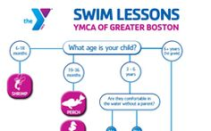 Swimming Lessons | YMCA of Greater Boston Student Learning, Ymca Swim Lessons, Swimming Classes, Greater Boston, Swimming Sport, Flyer Design, Infographics, Ideas