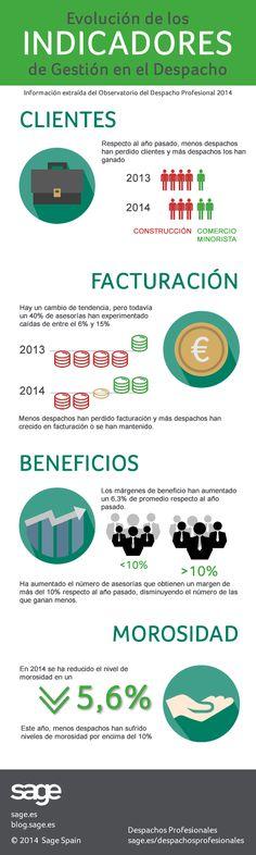Evolución indicadores gestión en el Despacho.