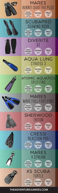 The Best Scuba Diving Fins – Best Dive Gear - Scuba Diving Gear and Equipment Posts – Dive Products and Accessories
