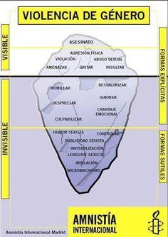 Infográfico sobre Violência de Gênero e os Tipos de Violência - Iceberg da Anistia Internacional de Madrid