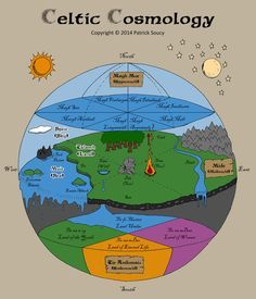 The Druid Forest School offers courses in the Ogham, the Celtic Tree Alphabet. Highly informative with guided Ogham Journeys to develop your own personal connection. Celtic Paganism, Celtic Druids, Celtic Mythology, Celtic Goddess, Celtic Symbols, Celtic Tree, Irish Celtic, Celtic Culture, Forest School