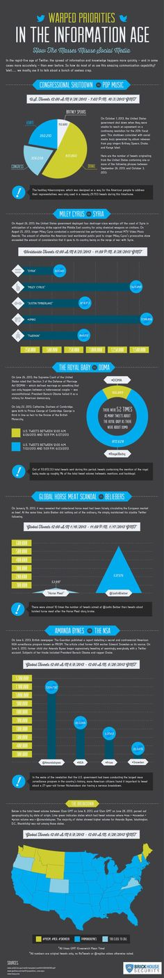 Warped Priorities in the Information Age #infographic