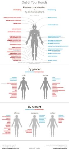 Can doctors predict your future health by looking at your fingers? Our viz shows the unexpected relationships between body parts and various conditions. Unexpected Relationships, Smaller Calves, Big Thighs, Information Graphics, Look In The Mirror, Healthier You, Data Visualization, Heart Disease, Medical Conditions