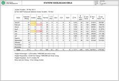 Form Laporan Statistik Kecelakaan Kerja di Tempat Kerja