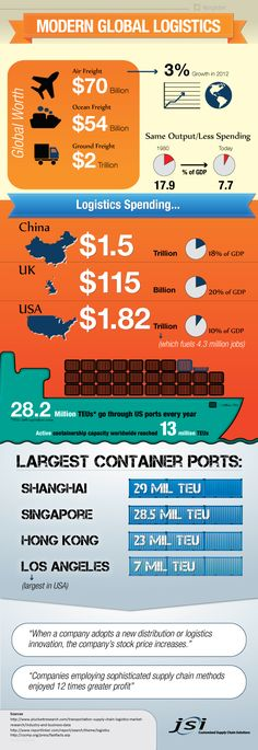 Modern Global #Logistics