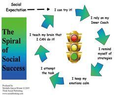 Spiral of Social Success
