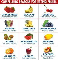 Les bienfaits des fruits - From Orahe