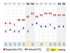 21.03.2016 bis 03.04.2016 14 Tage Wetter von WetterOnline