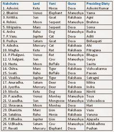 70 Best Vedic Astrology in English images   Asztrológia, Tarot ...