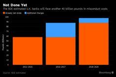 BOE Sees $50 Billion More Misconduct Costs at U.K. Banks: Chart.