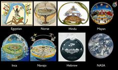 Flat Earth and church ancient - Hledat Googlem