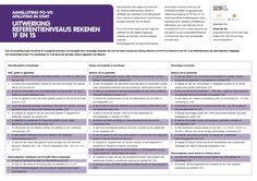 Aansluiting PO-VO Afsluiting en start 'Uitwerking referentieniveaus rekenen 1F en 1S'