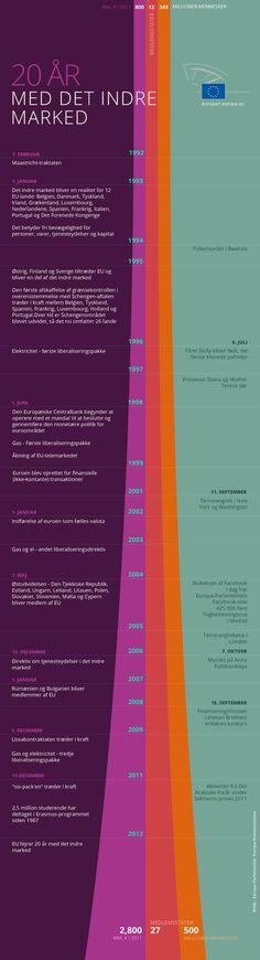 Fejring af 20 år med det indre marked