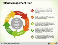 Explaining your organization's talent management plan with a diagram like this is easier than using a text based slide, isn't it?