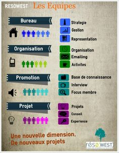 Reuse or Edit this infographic using the link below http://www.easel.ly/create/?id=https://s3.amazonaws.com/easel.ly/all_easels/5951/RESOWEST_LES_ROLES&key=pri