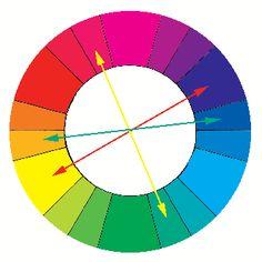 Couleur 7 : couleurs complémentaires - Intellego.fr