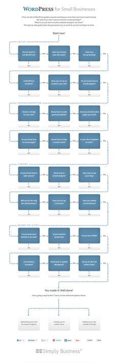Ultimate WordPress Guide for #SmallBusiness #WordPress