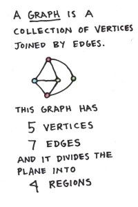 Graph Theory for Kids - Joel David Hamkins.  Well-described and illustrated, would be fun to do with any age