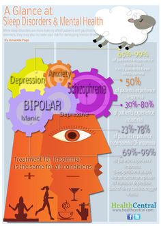sleep and mental health info graphic.... Hmmm sleep is interesting.... Rem sleep... Why does this not include add and adhd? I rarely sleep at all much less good sleep. More research!