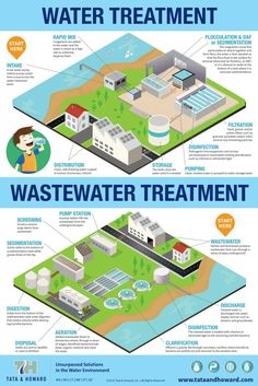 Water and Wastewater Treatment Infographic - Tata & Howard Sewage Treatment, Water Treatment, Environmental Engineering, Civil Engineering, Water Facts, Water Resources, Water Purification, Water Quality, Drinking Water