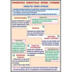 Momentele subiectului operei literare / Subiectul (2) Good To Know, Grammar, Homeschool, Parenting, Journal, Learning, Literatura, School, Studying