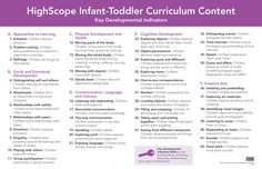 This all-new wall chart contains HighScope's infant-toddler key developmental indicators (KDIs). Post this chart in your room or entry area to remind caregivers and parents of the important concepts and abilities in each area of infant-toddler development.