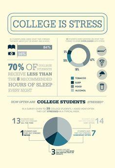 El estrés en la Universidad #infografia #infographic #health #edcuation