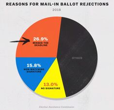 Mail-in ballots are rejected for relatively minor mistakes, but most were rejected because voters missed the deadline. Source: Election Assistance Commission