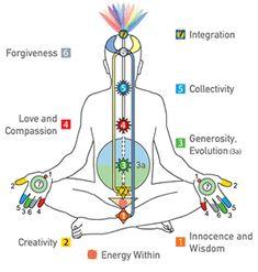 Sahaja Yoga Sahajayogamaine On Pinterest