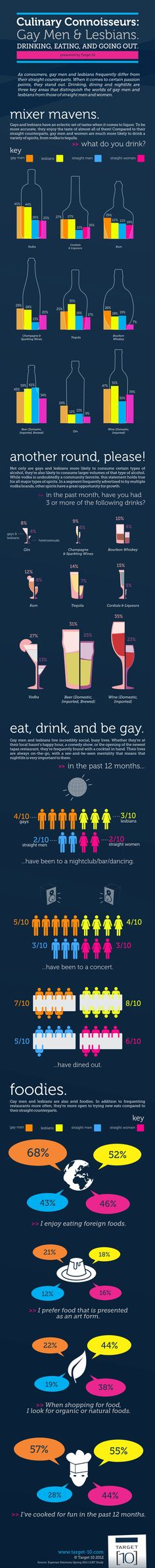 INFOGRAPHIC - Gay men and Lesbians are evidently passionate consumers.They  enjoy indulging themselves with