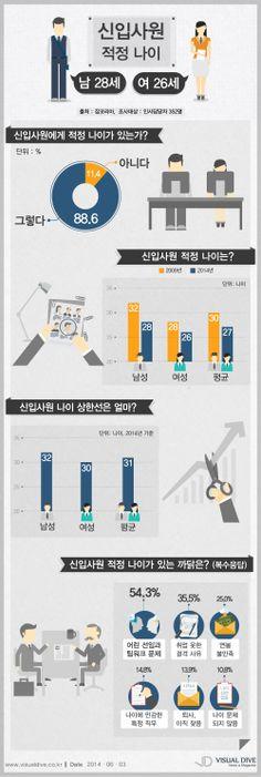 """기업 인사담당자 89% """"신입사원 적정 나이 있다"""" [인포그래픽] #fresh / #Infographic ⓒ 비주얼다이브 무단 복사·전재·재배포 금지"""
