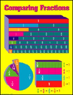 Comparing Fractions Chart (Set of 3)