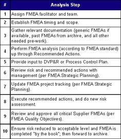 Useful guide to FMEA (Failure Mode Event Analysis) Steps - if a rather unlovely graphic. Change Management, Risk Management, Project Management, Systems Engineering, Mechanical Engineering, 6 Sigma, Kpi Dashboard, Lean Manufacturing, Success Factors