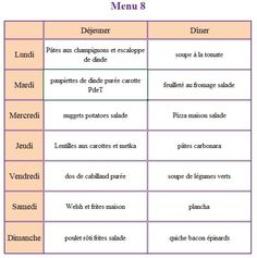 Menu of the week: meal ideas for the whole week - SandOline Weekly Menu Planning, Batch Cooking, Diet Meal Plans, Cheap Meals, Kids Meals, Google, How To Plan, Inspirer, Housewife
