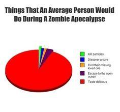 Zombie logic