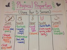 properties of matter chart - Bing images