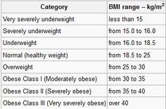 bmi chart | Shapeshifting Inclinations
