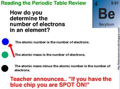 Kate's Science Classroom Cafe: Classroom Game: SPOT ON!