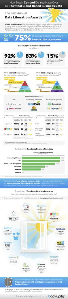 [Infographic] How Much Control Do You Have Over Your Critical Cloud-Based Business Data?   Backupify