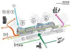 public space: European Prize for Urban Public Space Urban Design Diagram, Spring Studios, Urban Farming, Urban Planning, Design Reference, Architecture Design, Public, Construction, The Unit