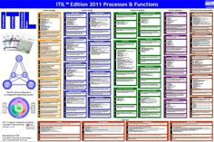 1000 images about itil on service design - 28 images - 1000 images about itil on models, 1000 images about itil service tree on, 1000 images about itil oversikt on, 1000 images about itil on the cabinet, 1000 images about itil e servi 231 o on service It Service Management, Small Business Management, Management Tips, Business Planning, Project Management, Project Methodology, Foundation Training, Technology Infrastructure, Enterprise Architecture